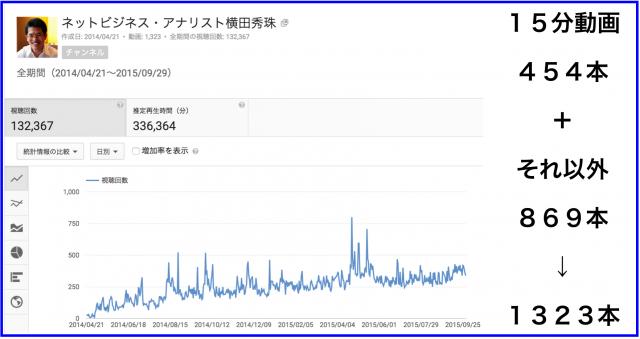 2015年9月のハウツー&レビュー無料YouTube動画30本