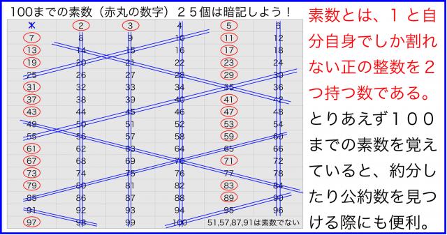 横田式100までの素数を見つける方法⇔エラトステネスの篩