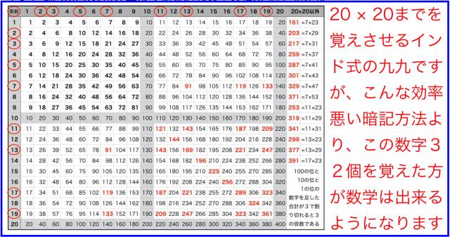 インド式20×20掛け算より効果的な数字の積32個を暗記の訳