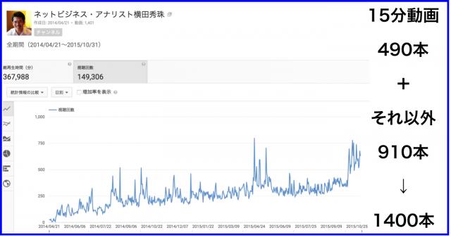 2015年10月のハウツー&レビュー無料YouTube動画31本