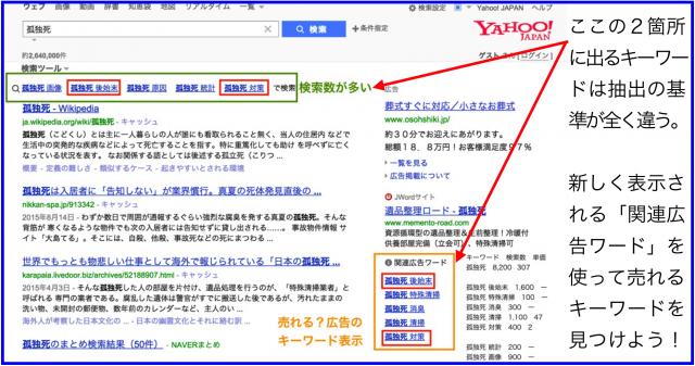 Yahoo!検索結果「関連広告ワード」から売れるキーワード抽出