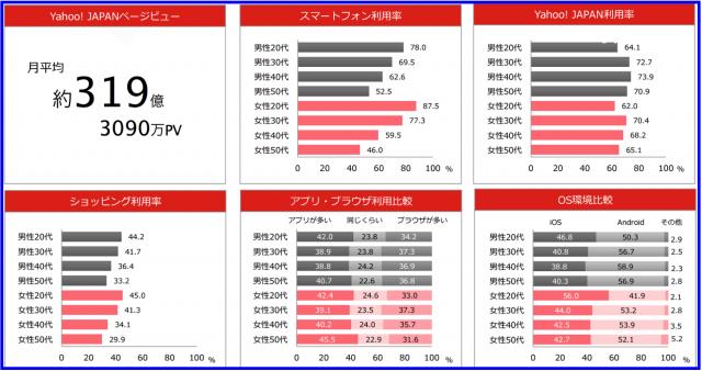 Yahoo都道府県別スマートフォン利用状況データベース2015