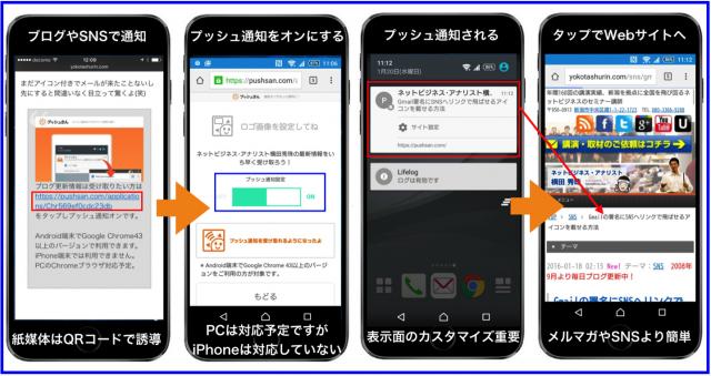 ブログ更新情報をアプリ無しでスマホにプッシュ通知する方法