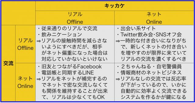リアル×WEBのマトリックスによるソーシャルメディアの限界
