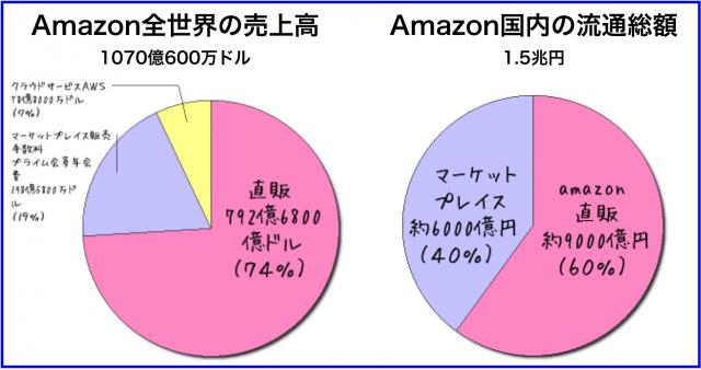 Amazonニュース:歴史が分かる300記事まとめ一覧・未来予測