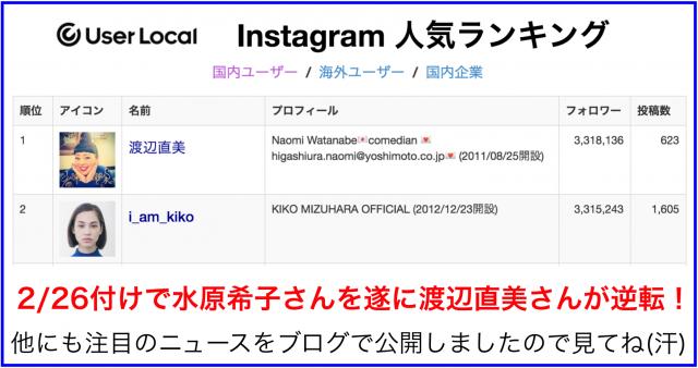 渡辺直美が初のトップへ!Instagram国内フォロワー数1位の水原希子ついに陥落