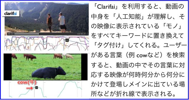 動画を自動認識しタグ付けClarifaiがYouTubeに与える影響