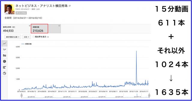 2016年1月のハウツー&レビュー無料YouTube動画31本