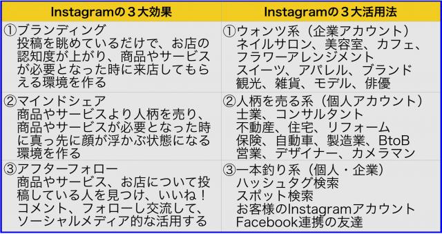 Instagram(インスタグラム)の3大効果と3大ビジネス活用法