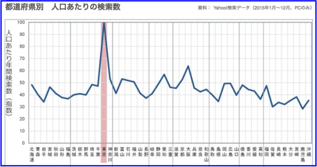 Yahoo!検索ビッグデータ「都道府県別 人口あたりの検索数」