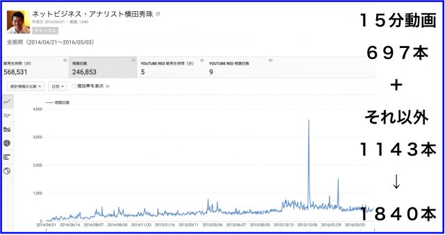 2016年4月のハウツー&レビュー無料YouTube動画19本