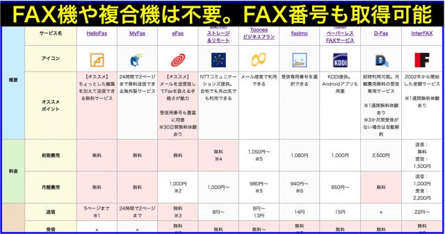 インターネットFAXサービス・アプリに関するニュースまとめ