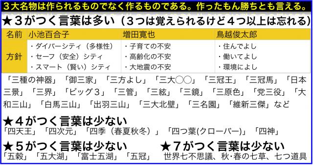 東京都知事選3大候補が使う「3つの◯◯」で3を使う理由は?