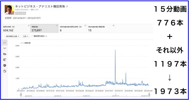 2016年6月のハウツー&レビュー無料YouTube動画12本
