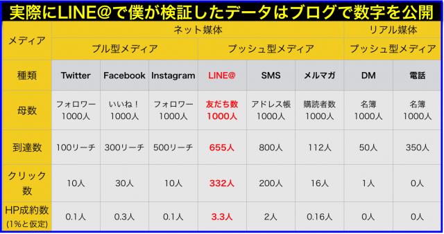 LINE@がNo.1[ネット・リアル]×[プル・プッシュ]媒体別反応率