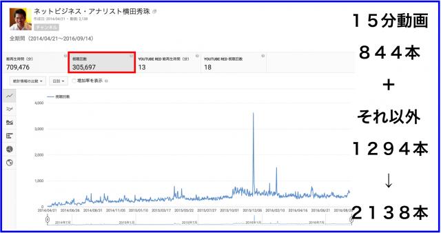 2016年8月のハウツー&レビュー無料YouTube動画24本
