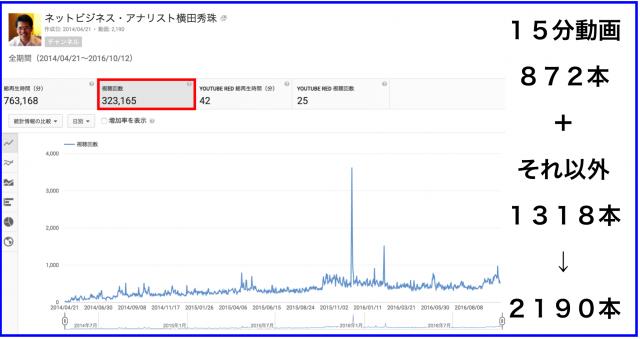 2016年9月のハウツー&レビュー無料YouTube動画24本