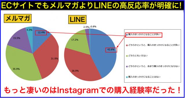 EC通販サイト:販促ツール(メルマガ・LINE・スマホアプリ)比較