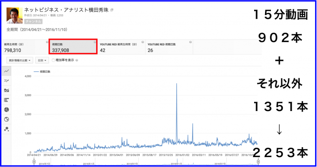 2016年10月のハウツー&レビュー無料YouTube動画24本