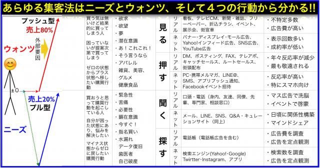 ウォンツ(見る・押す)ニーズ(聞く・探す)×ネット・リアル集客法