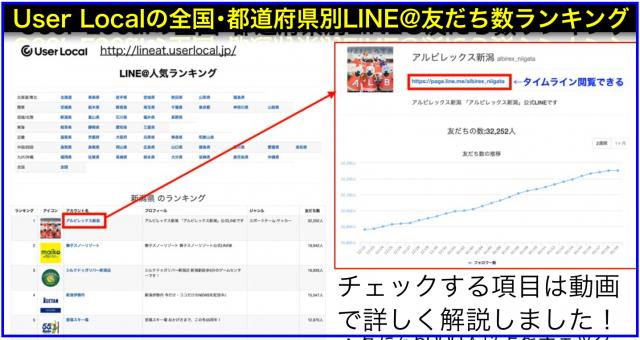 User Localの全国・都道府県別LINE@友だち数ランキング