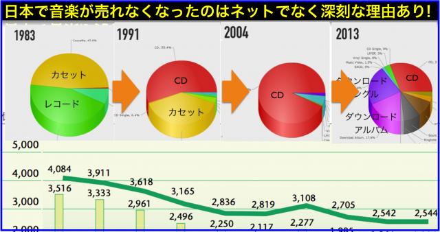 日本レコード協会「日本のレコード産業」と音楽が売れない理由
