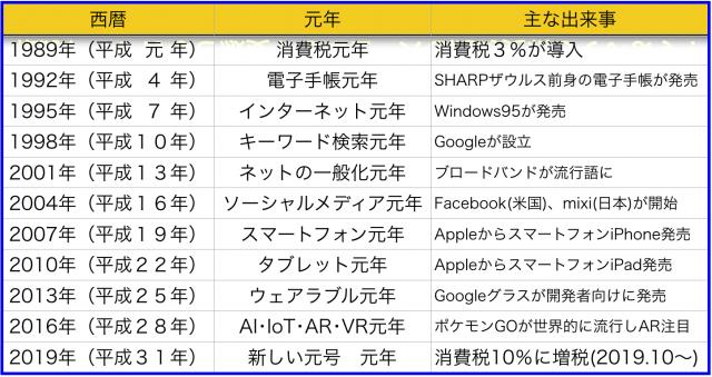 1989年(平成元年)消費税3%導入⇒10%増税2019年(平成31年)に新元号へ