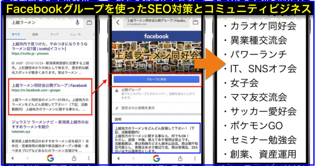 Google検索で上位表示し始めたFacebookグループSEO集客