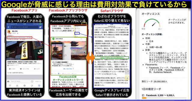 Facebook広告オーディエンスネットワークはGoogleの脅威