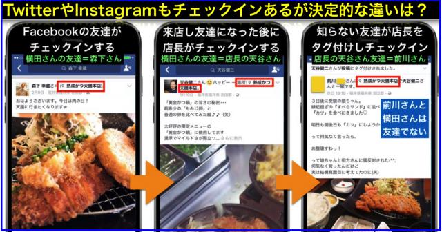 友達・店長・店長の友達によるFacebookチェックイン効果3種
