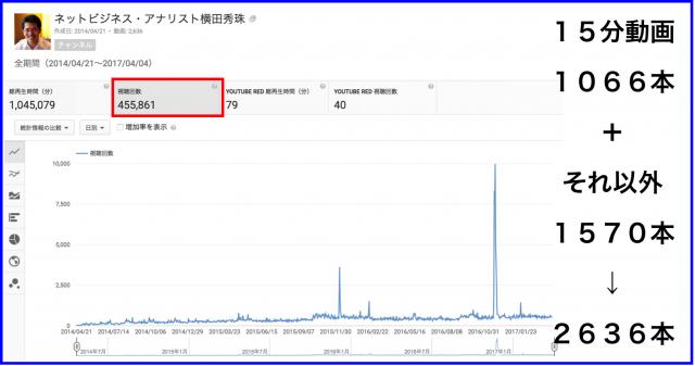 2017年3月のハウツー&レビュー無料YouTube動画★★本