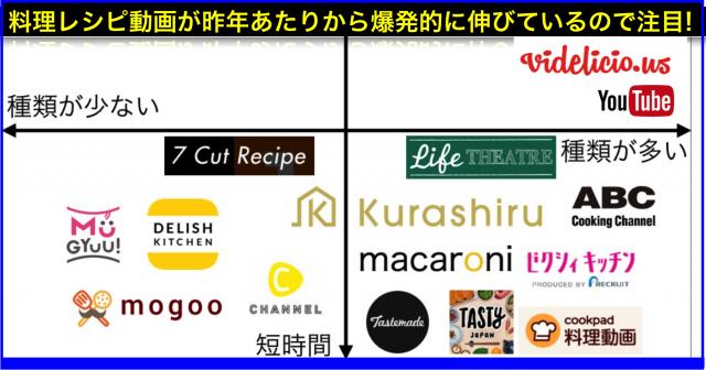 料理レシピ動画アプリ・サイトのニュースまとめ一覧(随時更新)