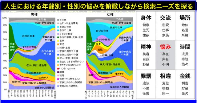 日本人で一生の悩みステージ(年齢別推移)からニーズを探る