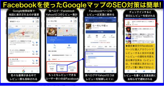 FacebookページのレビューによるGoogleマップのSEO対策