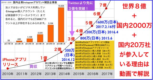 Instagram世界8億・日本2000万ユーザー+企業20万が参入?