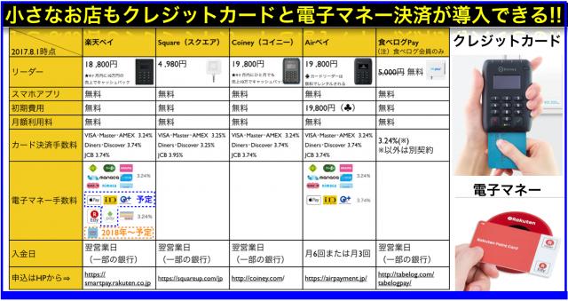 楽天ペイ・Airペイがスマホのカード決済に加え電子マネー対応