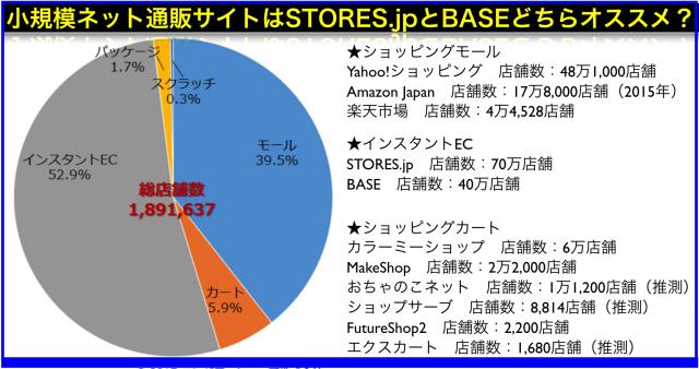 無料で作れるインスタントECはSTORES.jpとBASE徹底比較