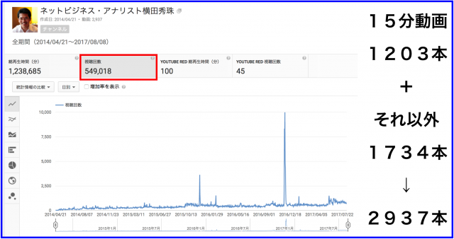2017年7月のハウツー&レビュー無料YouTube動画20本