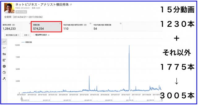 2017年8月のハウツー&レビュー無料YouTube動画30本