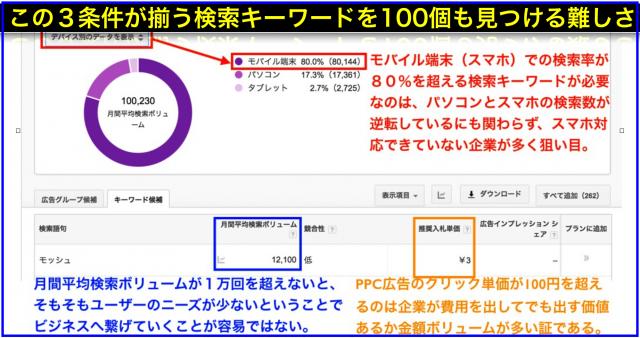 月間検索数1万回以上&スマホ率80%以上&クリック単価100円以上の検索キーワード