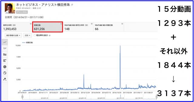 2017年10月のハウツー&レビュー無料YouTube動画33本