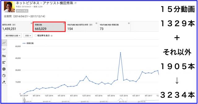 2017年11月のハウツー&レビュー無料YouTube動画33本