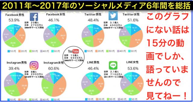 2011年〜2017年のソーシャルメディア(SNS)6年間を総括