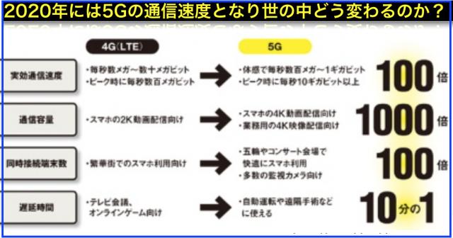 次世代通信5Gに関する技術・ニュース・記事まとめ(随時更新)