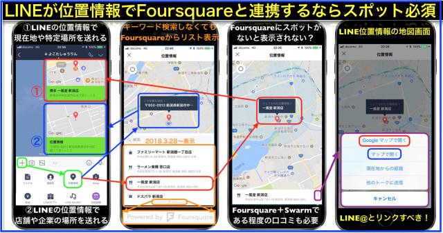 LINEの位置情報でFoursquareのスポット情報がリスト表示