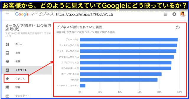 Googleマイビジネス・インサイト「ビジネスが認知されている要因」