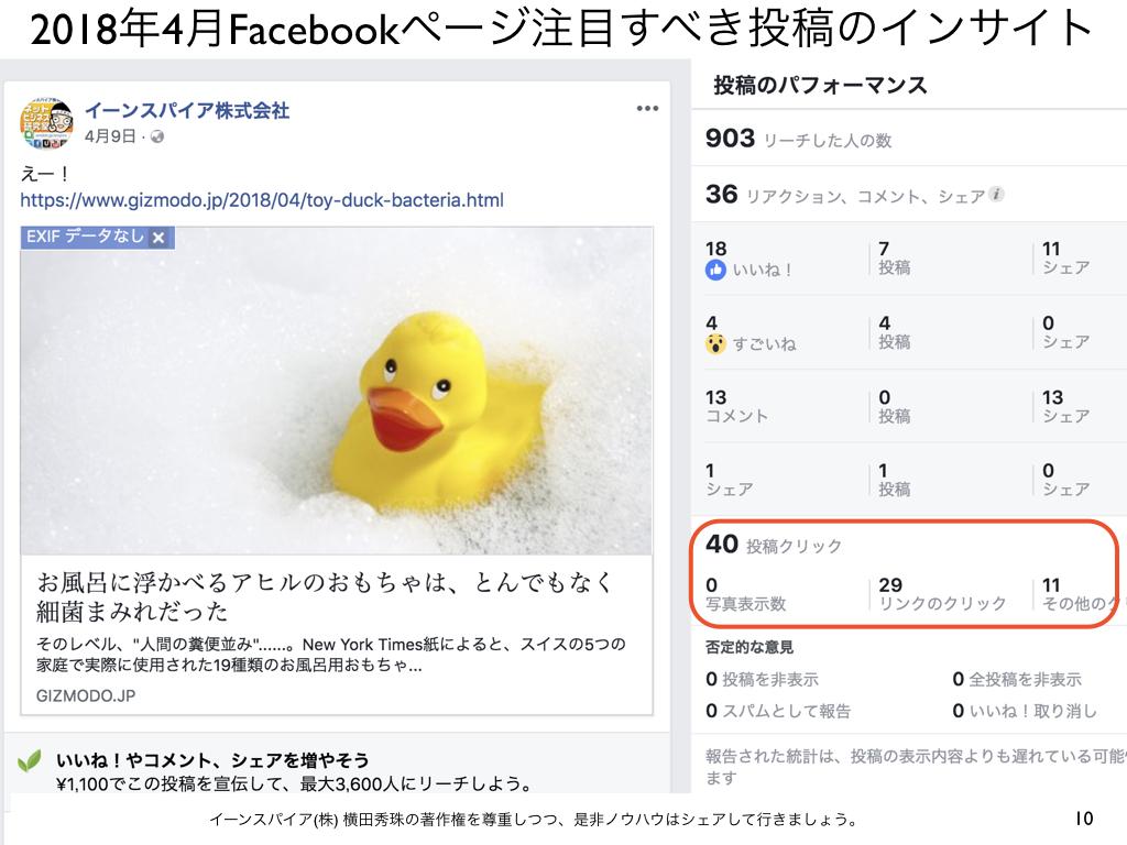 2018年4月Facebookページ投稿クリック数ランキング20