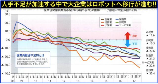 BtoC向け人工知能(AI)よりBtoB向きロボットに日本は活路を