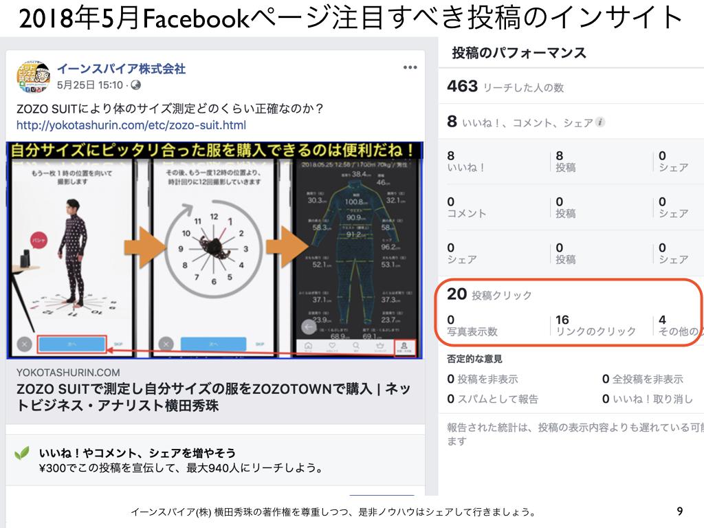 2018年5月Facebookページ投稿クリック数ランキング20