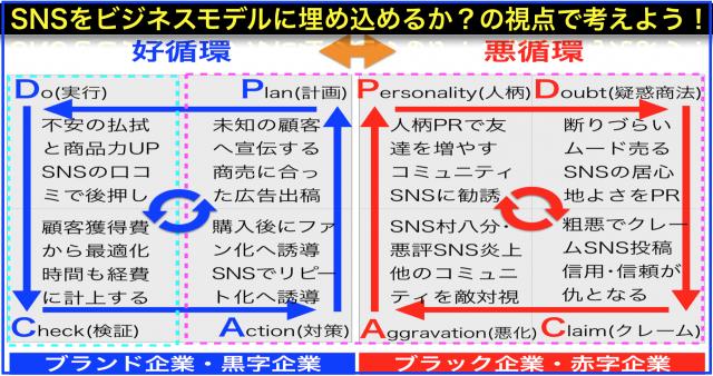 SNSファースト販促で陥りやすい負のスパイラル(負のPDCA)